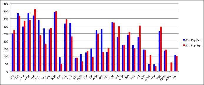 ASU Population as reported through COMPSTAT in October 2012 and September 2013.