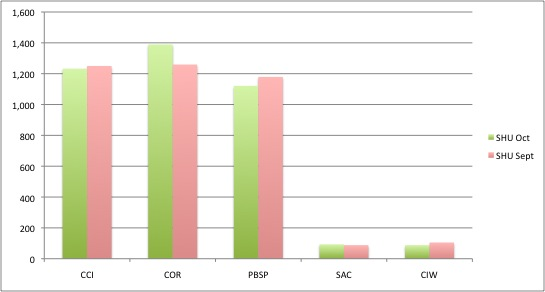 SHU Populations In October 2012 and September 2013 reported through COMPSTAT.