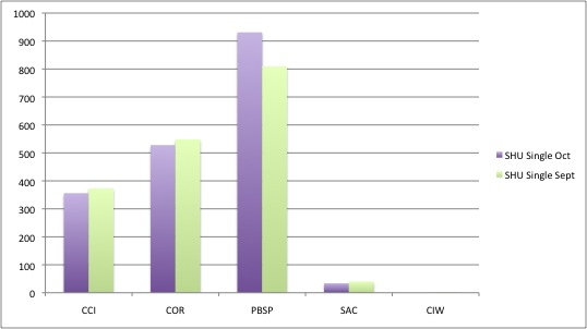 Number of SHU inmates on single-cell status in October 2012 and September 2013.