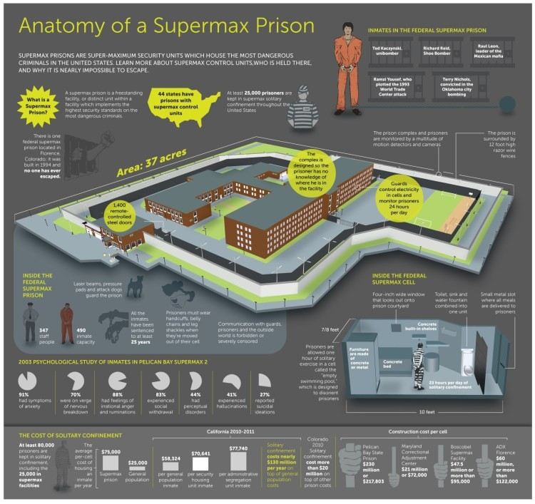 Infographic: Anatomy of a Supmerax Prison | Solitary Confinement