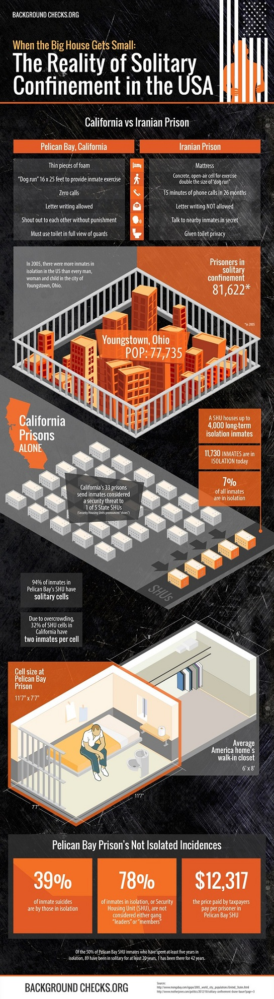 The Reality of Solitary Confinement in the United States: California vs. Iranian Prison